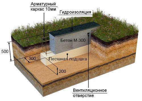 обследование фундаментов зданий и сооружений